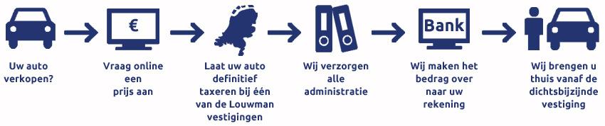 Auto Verkopen Verkoop Uw Auto Aan Louwman Louwman
