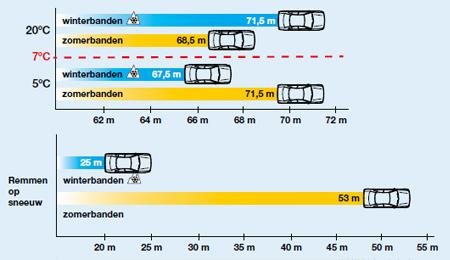 Afbeeldingsresultaat voor remweg winterbanden vs zomerbanden